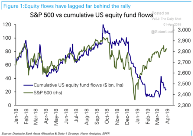 Sandp500  vs cumulative equity fund flows