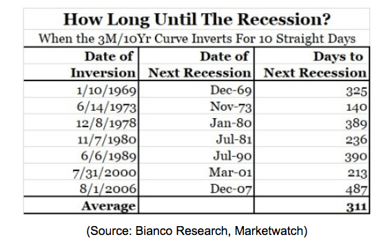 how long until recession chart 2019