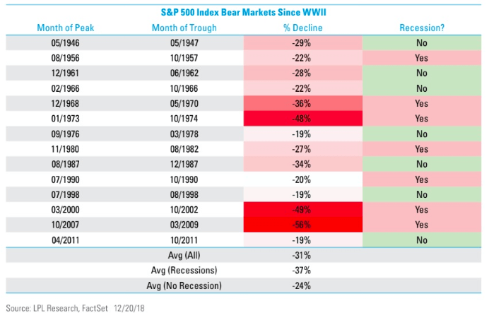 sandp500 index bear markets