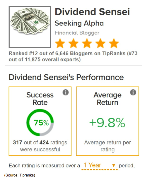 dividend sensei performance