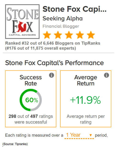 stone fox capital performance