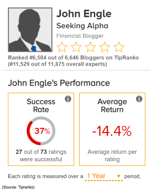 john engle financial blogger performance