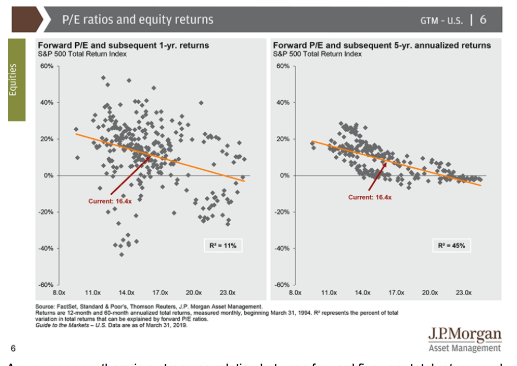 pe ratios and equity returns 2019