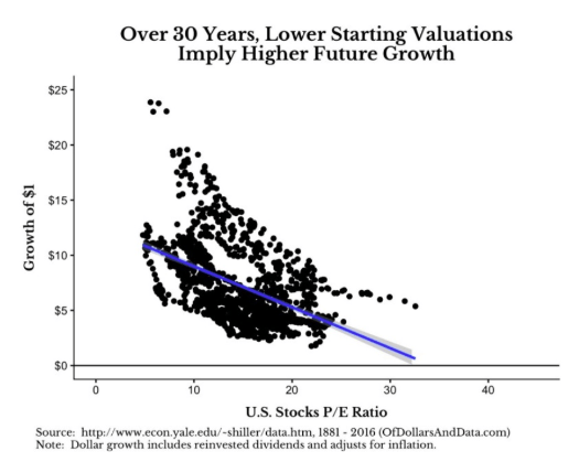 30 years lower starting valuation chart