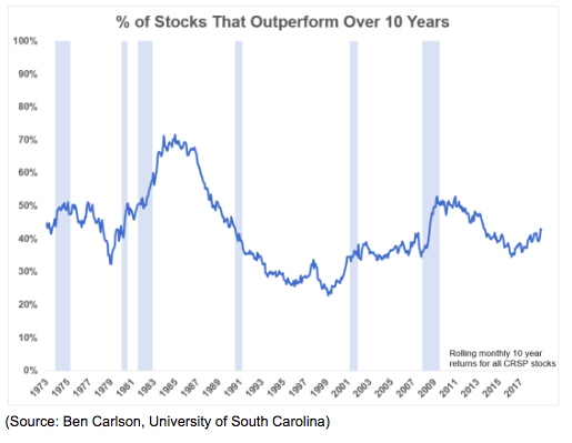 % stocks that outperform over 10 years