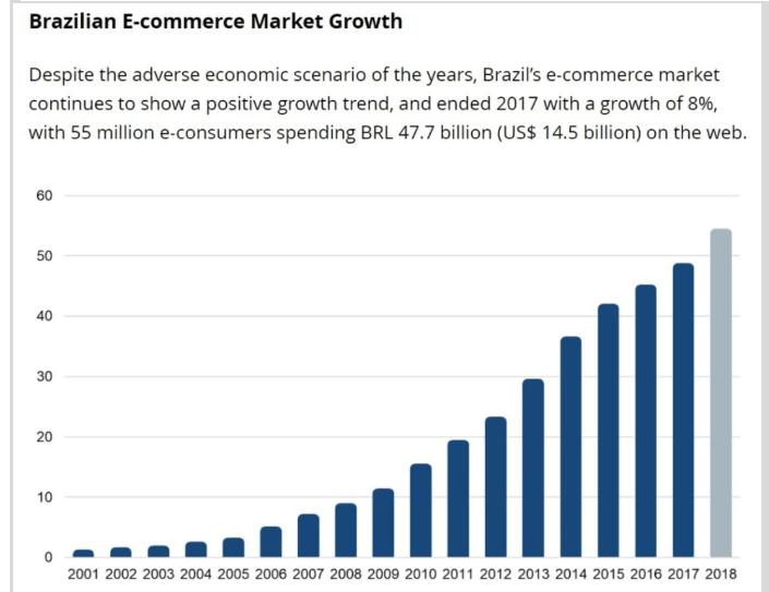 brazilian ecommerce market growth