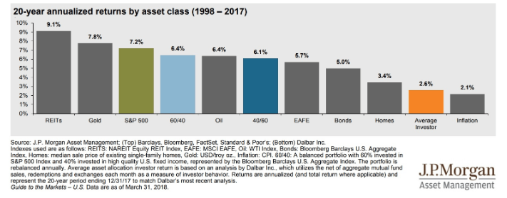 20-year annualized return asset class