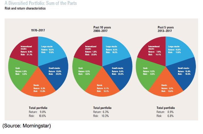 diversified portfolio graph 1970 - 2017