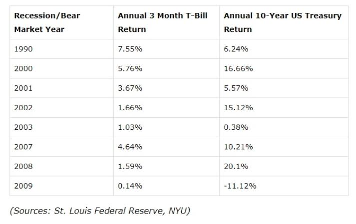 recession bear market 3 year 10 year