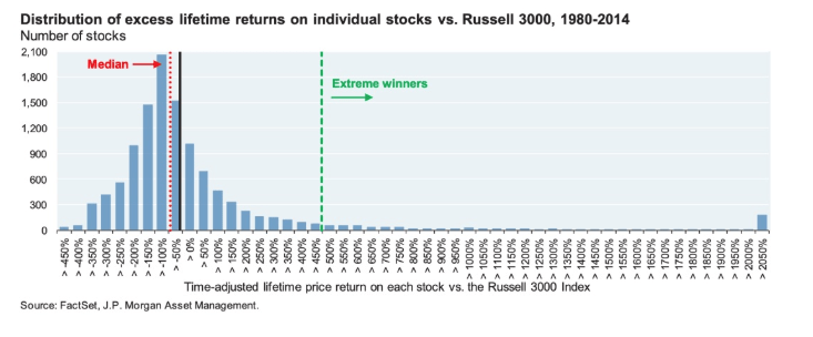 distribution of excess lifetime returns