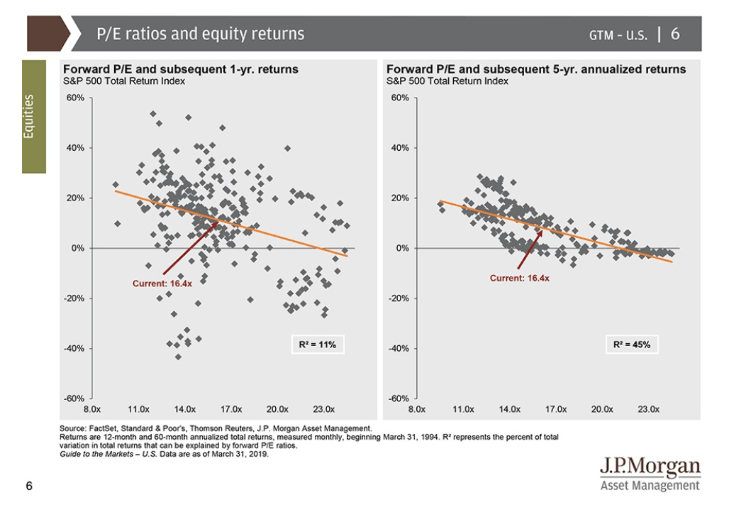 pe ratios and equity returns