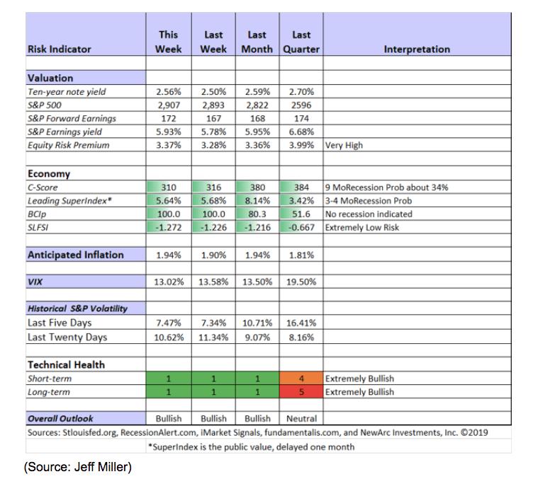 risk indicator chart market signals