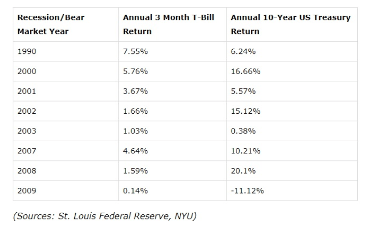 Recession/Bear Market Year