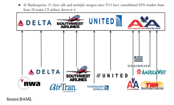 airline stock successes and failures