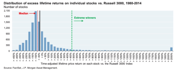 distribution of excess lifetime returns 2019