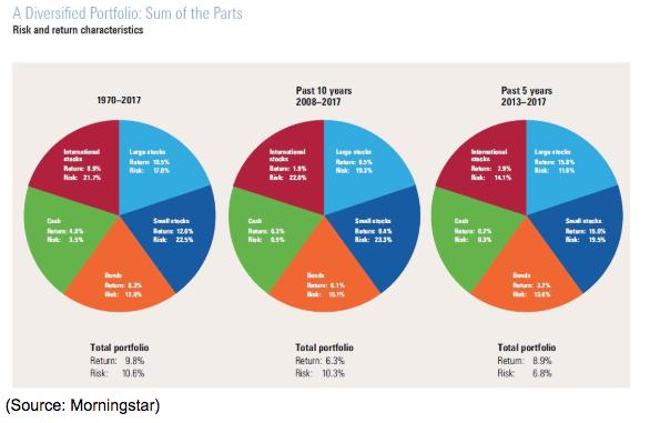 diversified portfolio graph 2019
