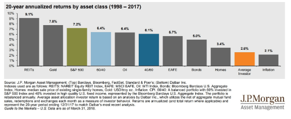 20-year annualized returns asset class