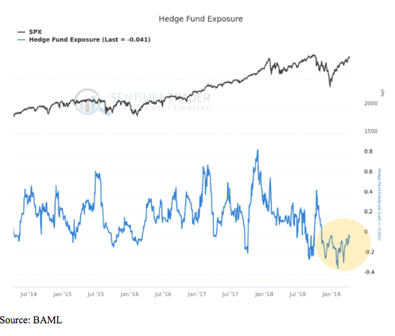 hedge fund exposure chart 2019