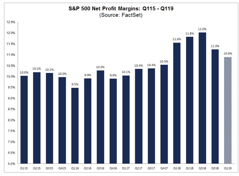 S&P 500 net profit margins q115 to q119