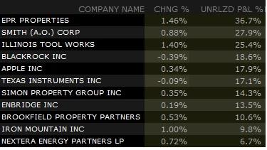 company stock percentage change