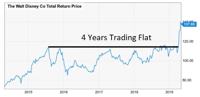 disney 4 years trading flat