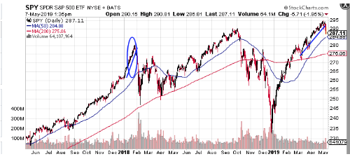 spy spdr s&p 500 etf nyse