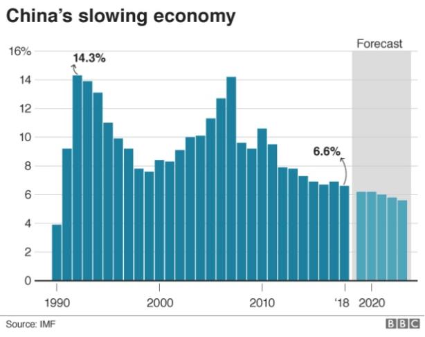 china slow economy chart