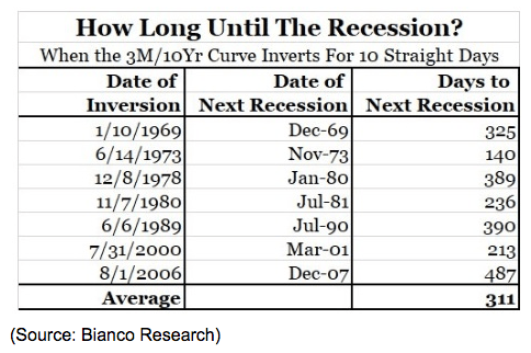 how long until recession historic chart