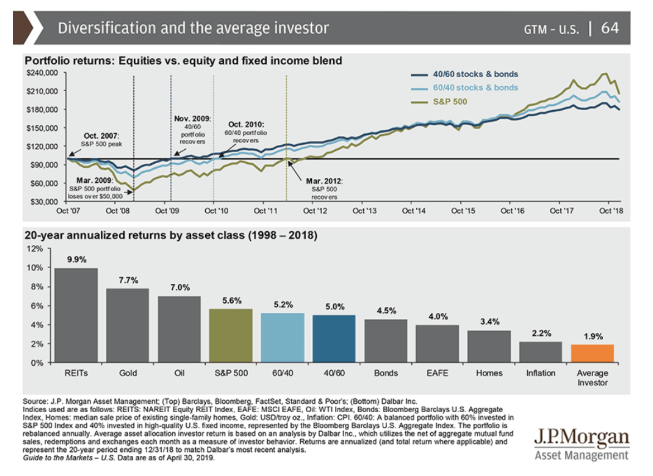 diversification and average investor chart