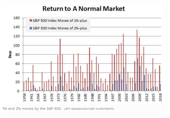 return normal market 1958 - 2018