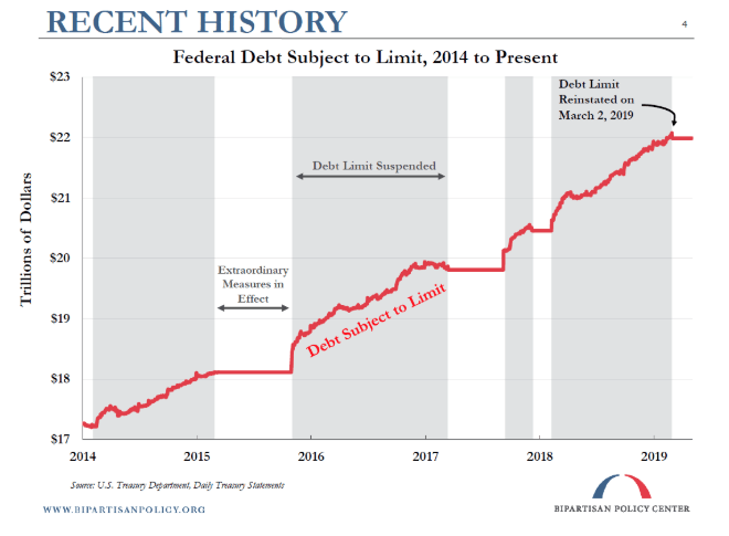 federal debt history 2014 to 2019