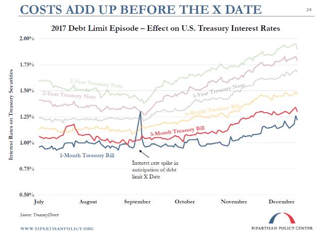 2017 debt limit effect on us treasury