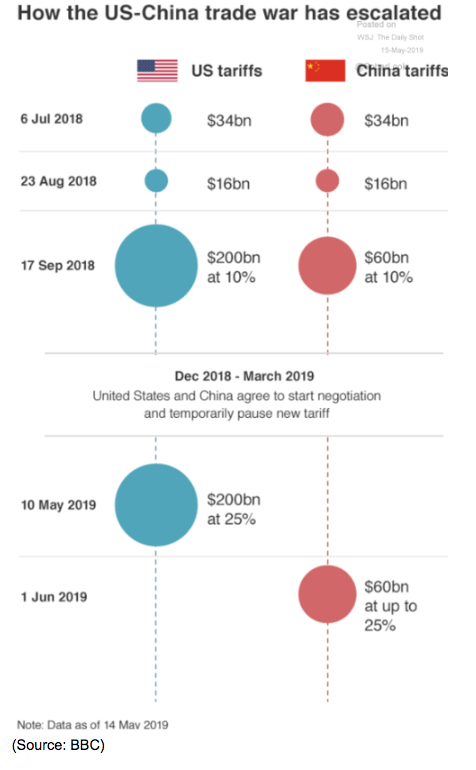us china trade war prices 2019