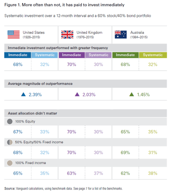 annual investment allocation us uk australia