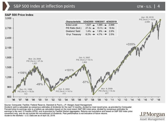 s&p 500 index inflection points