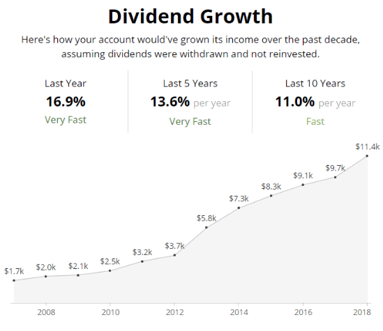 dividend growth 2008 to 2018
