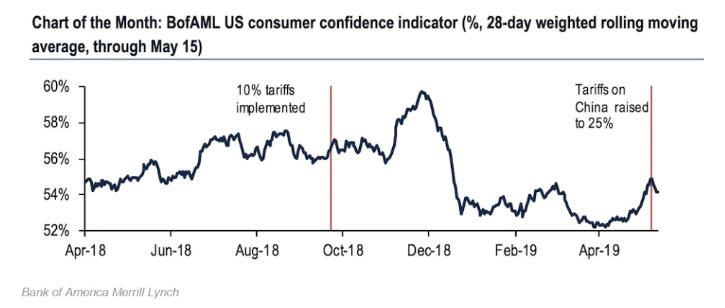bofaml us consumer confidence
