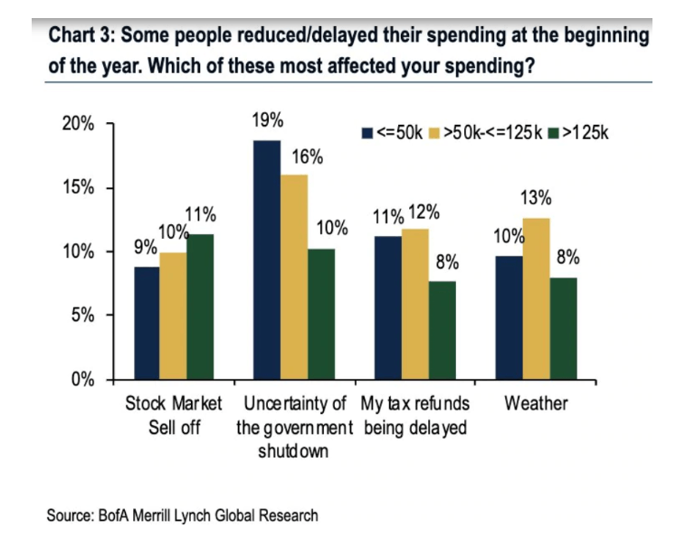stock market spending habits chart