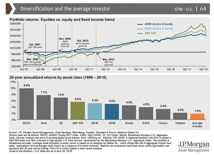 average investor diversification