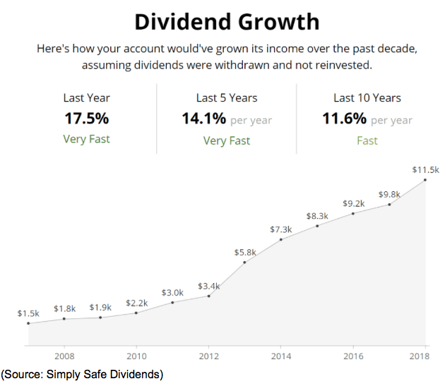 dividend growth chart income 2019