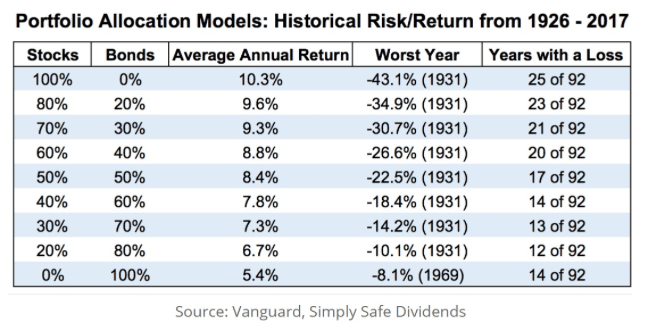 portfolio allocation historical risk return 1926 2017