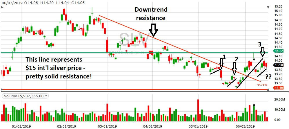 downtrend resistance chart 2019