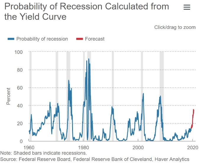 recession probability yield curve calculation 1960 to 2020