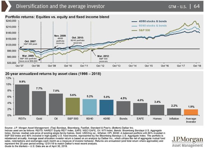 average investor diversification