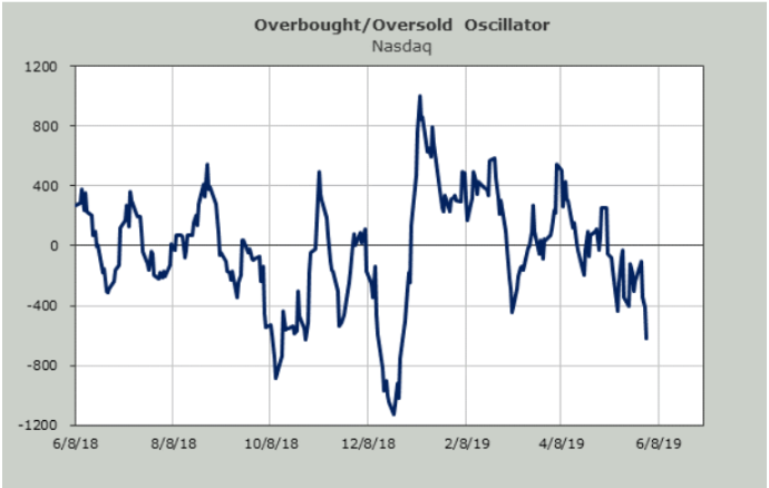 overbought oversold nasdaq