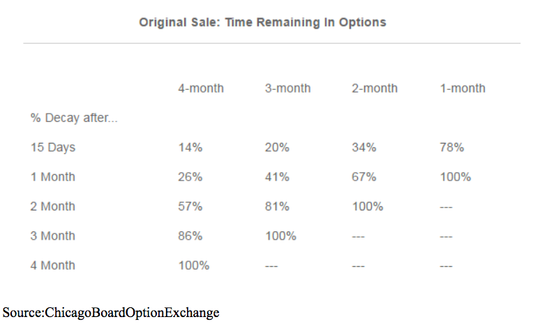 options trading times remaining chart