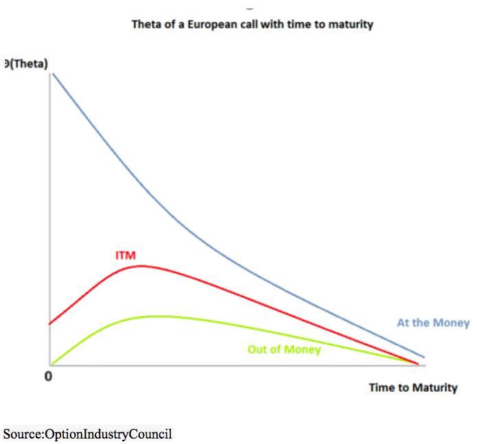theta euro call time maturity