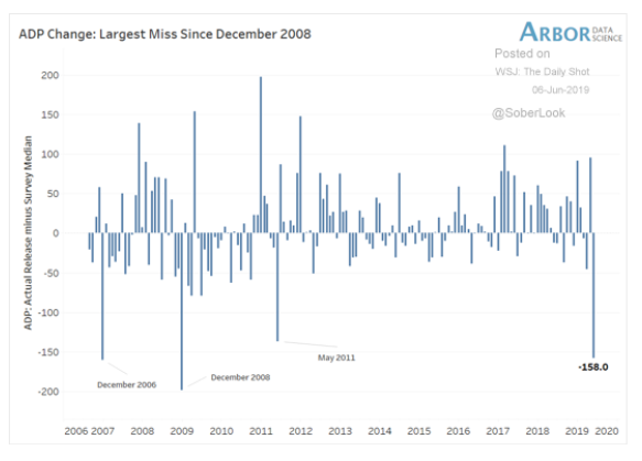 adp change december 2008 chart