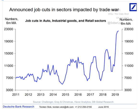 sector job cuts 2011 to 2019 chart