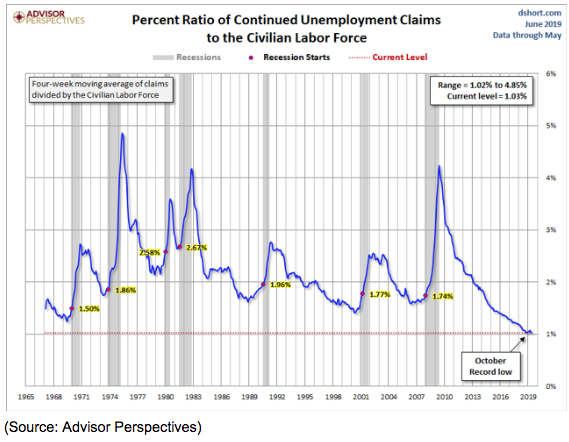 unemployment claims 1965 to 2019